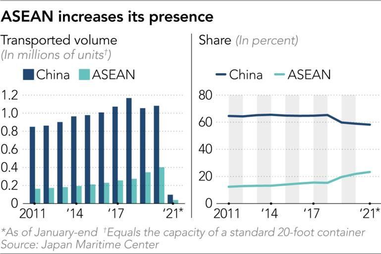 Việt Nam đóng góp gần 1/2 mức tăng tỷ trọng container từ ASEAN đến Hoa Kỳ  - Ảnh 1