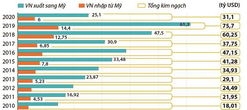 Kim ngạch thương mại song phương Việt Nam - Hoa Kỳ qua các năm. Nguồn: TCHQ
