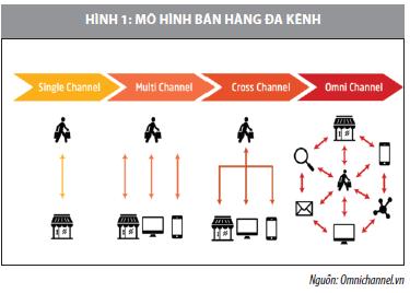 Phát triển bán hàng đa kênh cùng thương mại điện tử cho doanh nghiệp nhỏ và siêu nhỏ - Ảnh 1