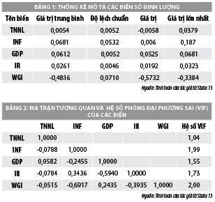 Yếu tố vĩ mô ảnh hưởng đến thu nhập ngoài lãi của các ngân hàng thương mại Việt Nam  - Ảnh 1