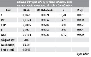 Yếu tố vĩ mô ảnh hưởng đến thu nhập ngoài lãi của các ngân hàng thương mại Việt Nam  - Ảnh 3