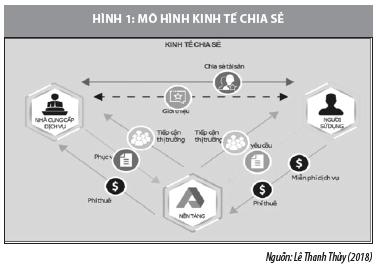 Kinh tế chia sẻ ở Việt Nam trong bối cảnh cách mạng công nghiệp 4.0 - Ảnh 1