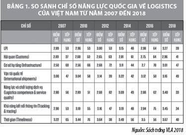 Phát triển ngành dịch vụ logistics tại Việt Nam - Ảnh 1