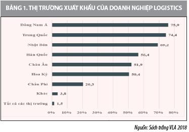 Phát triển ngành dịch vụ logistics tại Việt Nam - Ảnh 2