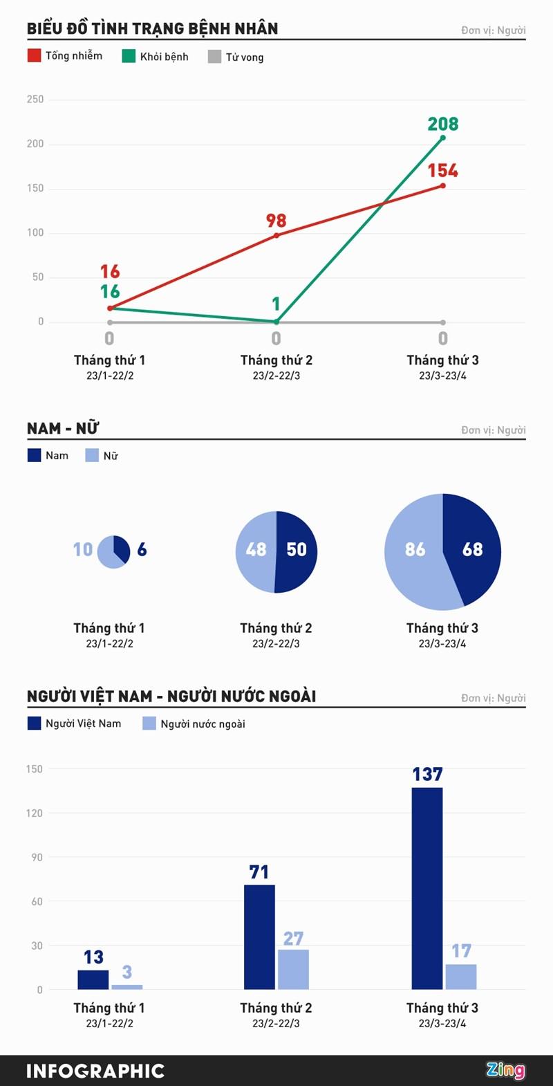 [Infographics] Tổng quan dịch Covid-19 tại Việt Nam 3 tháng qua - Ảnh 1