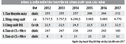 Giải pháp phát triển kinh tế biển huyện Hòa Bình, tỉnh Bạc Liêu - Ảnh 2
