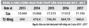 Giải pháp phát triển kinh tế biển huyện Hòa Bình, tỉnh Bạc Liêu - Ảnh 3