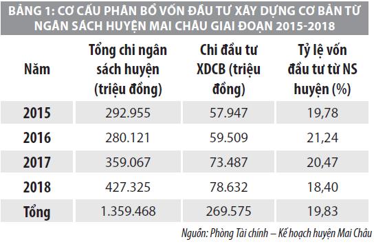 Tăng cường quản lý vốn đầu tư xây dựng cơ bản  tại huyện Mai Châu, tỉnh Hòa Bình  - Ảnh 1