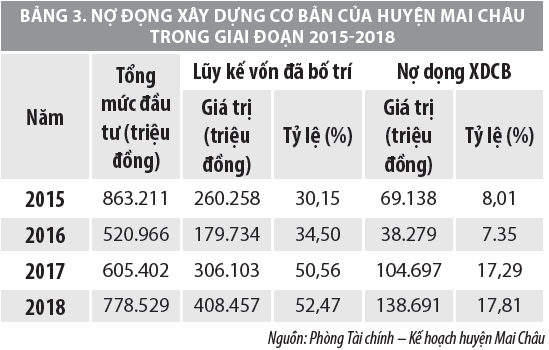 Tăng cường quản lý vốn đầu tư xây dựng cơ bản  tại huyện Mai Châu, tỉnh Hòa Bình  - Ảnh 3