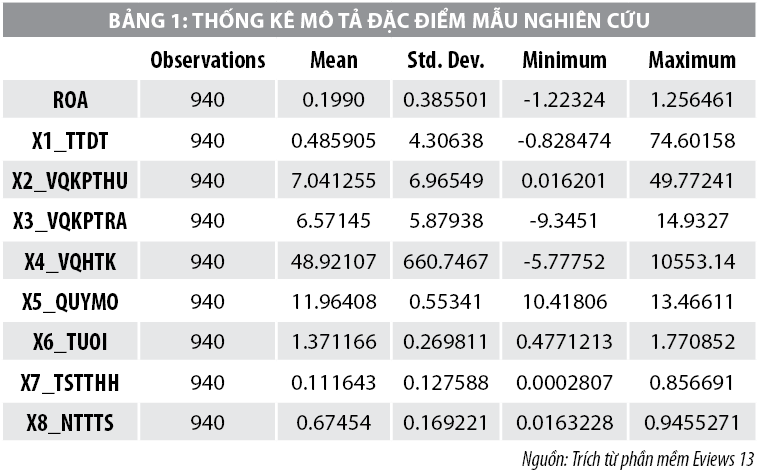 Nhân tố tác động đến khả năng sinh lời của doanh nghiệp ngành xây dựng niêm yết trên thị trường chứng khoán Việt Nam - Ảnh 1