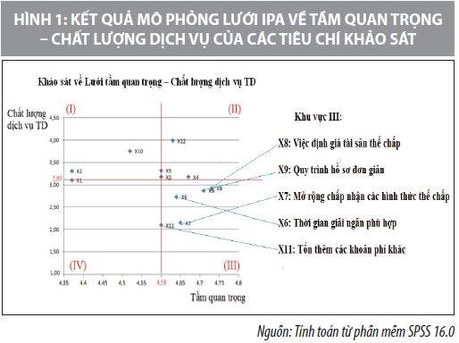 Tiếp cận vốn vay ngân hàng với lĩnh vực nông nghiệp ứng dụng công nghệ cao tại tỉnh Lâm Đồng - Ảnh 3