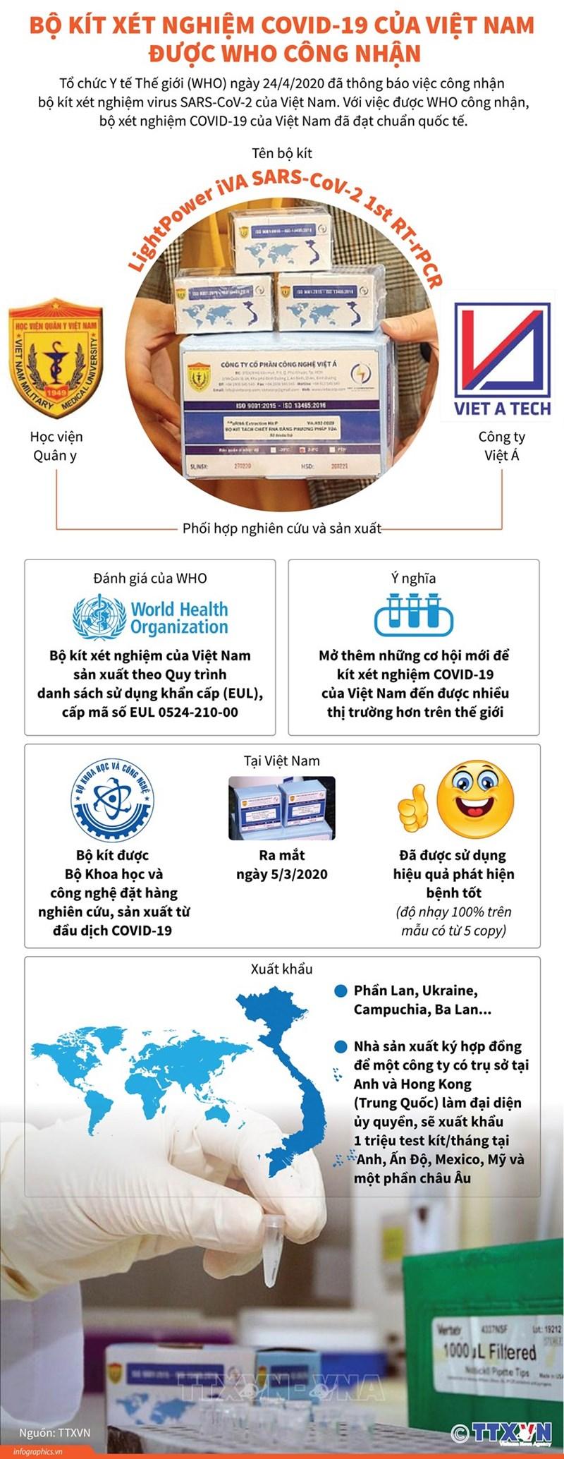 [Infographics] Bộ kit xét nghiệm COVID-19 của Việt Nam được WHO công nhận - Ảnh 1