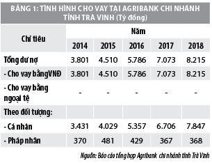 Nhân tố ảnh hưởng đến khả năng tiếp cận tín dụng của khách hàng cá nhân tại Agribank Trà Vinh - Ảnh 1