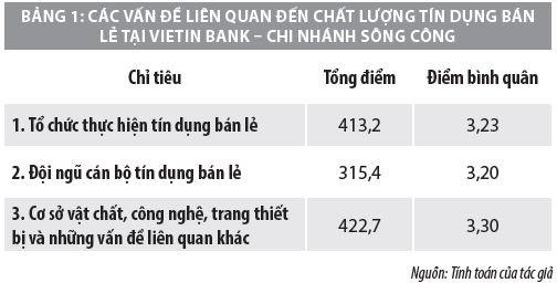 Nâng cao chất lượng hoạt động tín dụng bán lẻ tại VietinBank – Chi nhánh Sông Công  - Ảnh 2