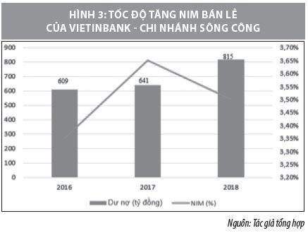 Nâng cao chất lượng hoạt động tín dụng bán lẻ tại VietinBank – Chi nhánh Sông Công  - Ảnh 3