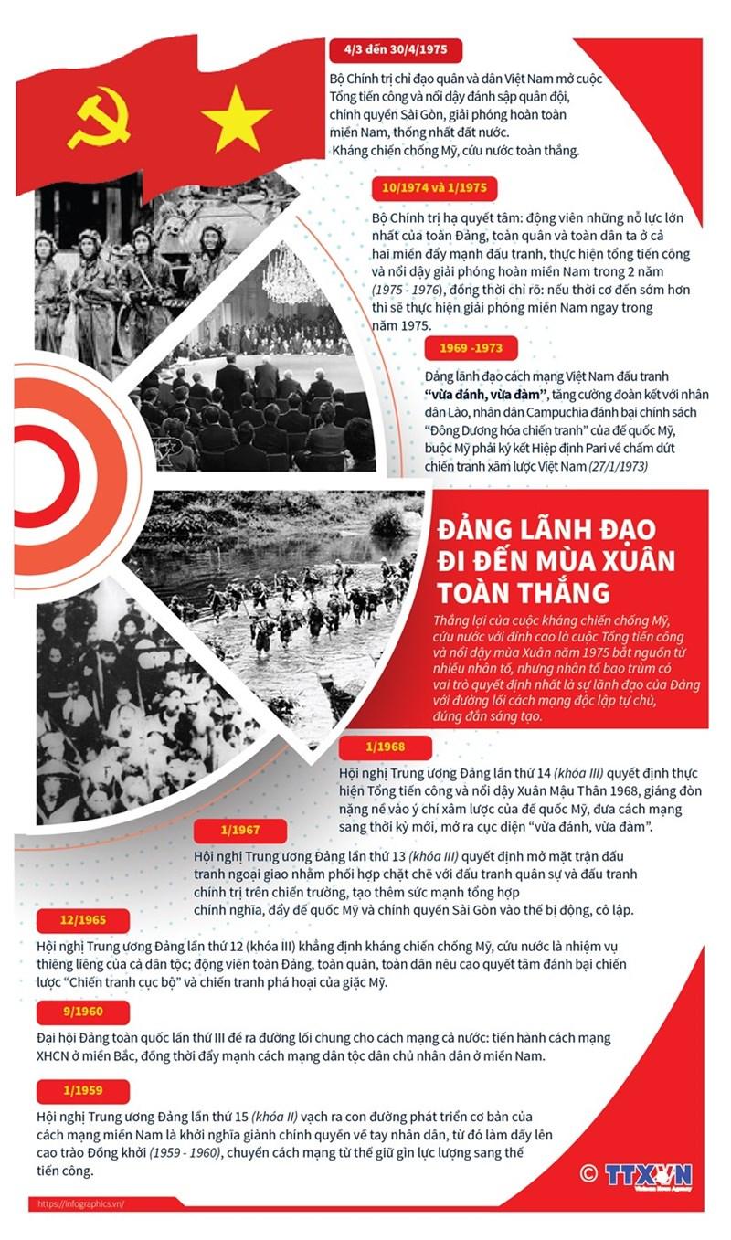 [Infographics] Đảng lãnh đạo đi đến mùa Xuân toàn thắng năm 1975 - Ảnh 1