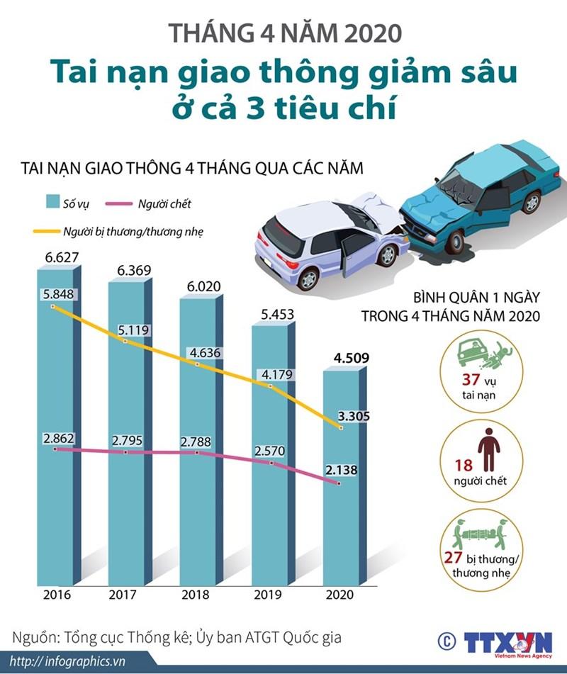 [Infographics] Tai nạn giao thông giảm sâu ở cả 3 tiêu chí - Ảnh 1