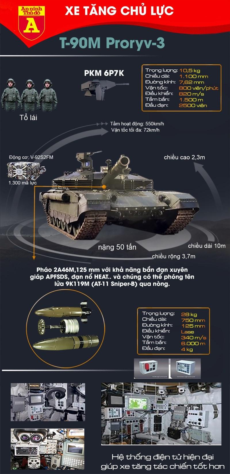 [Infographics] Nga điều phiên bản mạnh nhất của xe tăng T-90 áp sát biên giới NATO - Ảnh 1