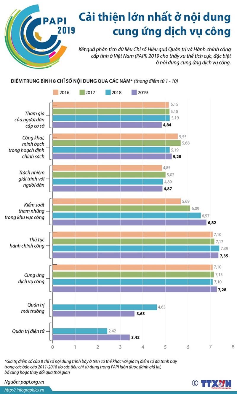 [Infographics] PAPI 2019: Cải thiện lớn nhất ở cung ứng dịch vụ công - Ảnh 1