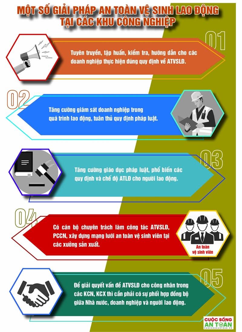 [Infographics] Một số giải pháp an toàn vệ sinh lao động tại các khu công nghiệp - Ảnh 1