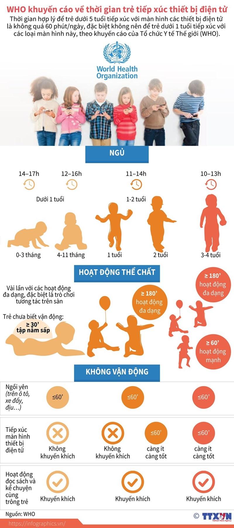 [Infographics] Trẻ dưới 1 tuổi không nên tiếp xúc với thiết bị điện tử - Ảnh 1