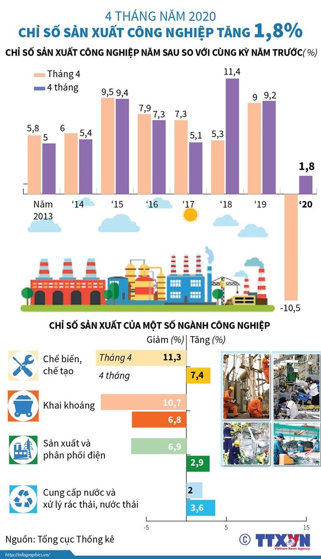[Infographics] Chỉ số sản xuất công nghiệp 4 tháng năm 2020 tăng 1,8% - Ảnh 1
