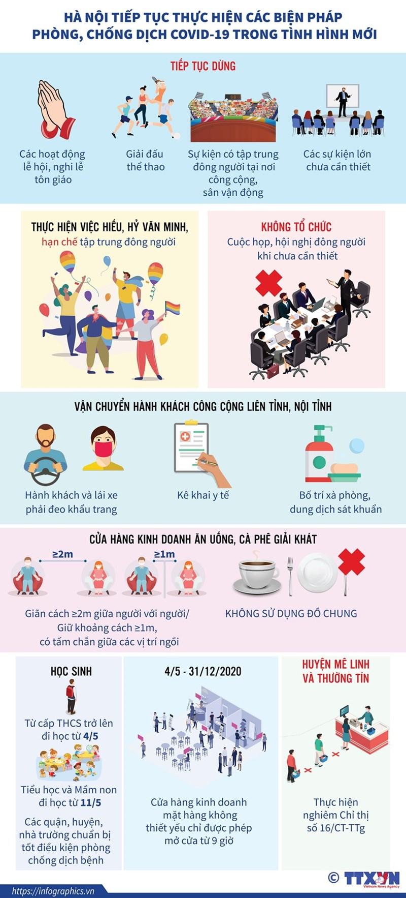 [Infographics] Hà Nội tiếp tục thực hiện biện pháp phòng dịch trong tình hình mới - Ảnh 1