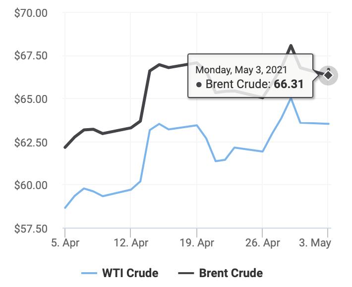 Diễn biến giá dầu thô Brent và dầu thô WTI từ ngày 5/4 đến 3/5/2021 (Ảnh: Oil Price)