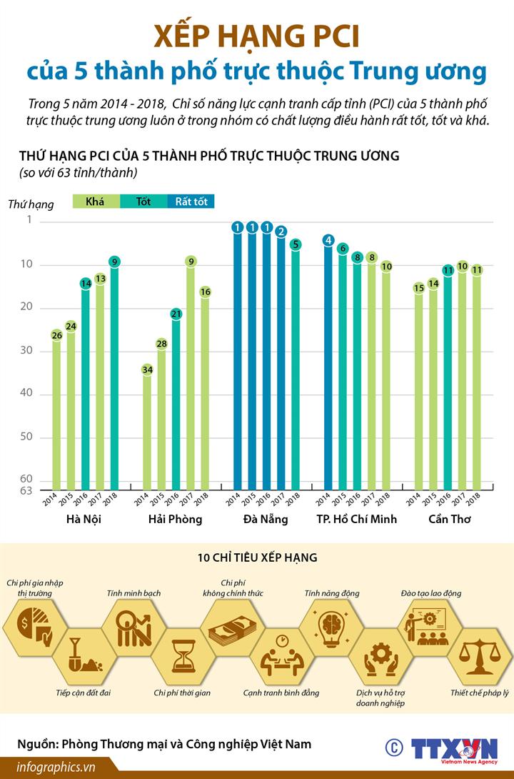 [Infographics] Xếp hạng PCI của 5 thành phố trực thuộc Trung ương - Ảnh 1