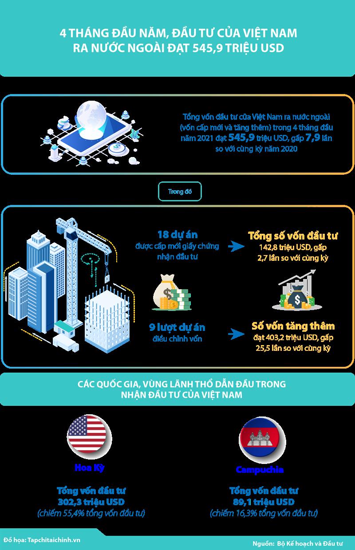 [Infographics] 4 tháng đầu năm, đầu tư của Việt Nam ra nước ngoài đạt 545,9 triệu USD - Ảnh 1