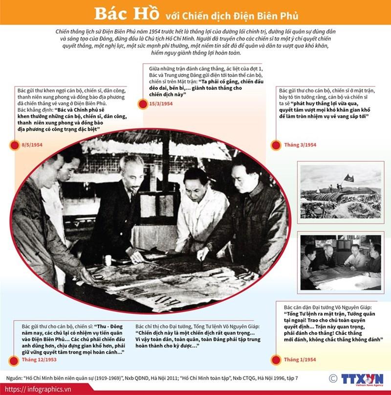 [Infographics] Chủ tịch Hồ Chí Minh với Chiến dịch Điện Biên Phủ - Ảnh 1