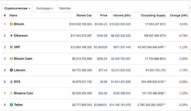 Ngày 5/5/2019, giá Bitcoin ở ngưỡng trên 5.800USD.