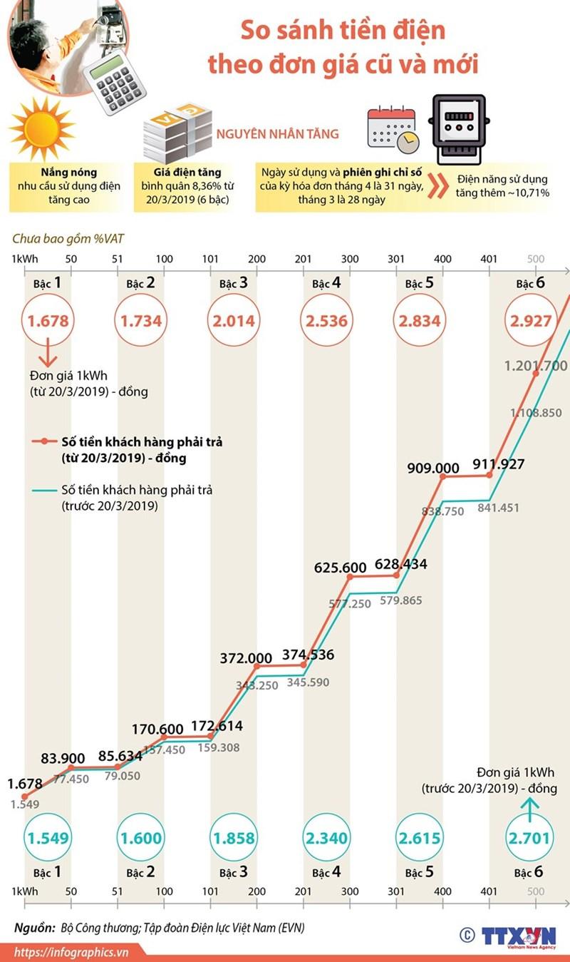 [Infographics] So sánh tiền điện theo đơn giá cũ và mới - Ảnh 1