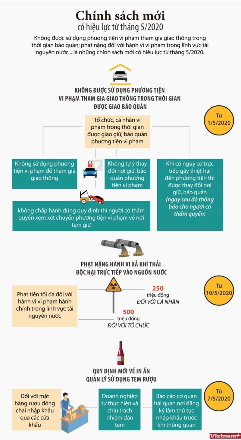 [Infographics] Chính sách mới có hiệu lực từ tháng 5 này - Ảnh 1