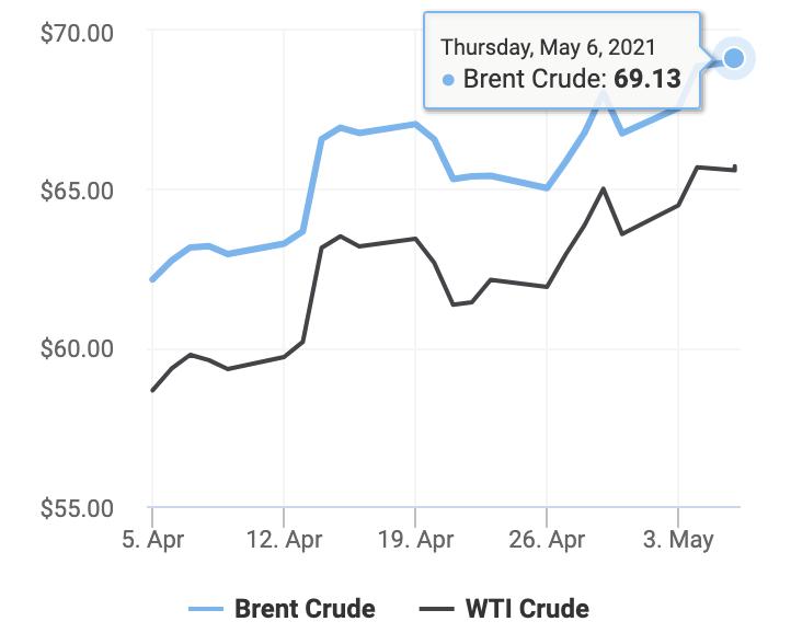 Diễn biến giá dầu thô từ ngày 5/4 đến 6/5/2021 (Ảnh: Oil Price)