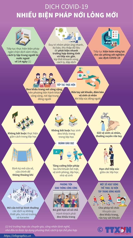 [Infographics] Thủ tướng đưa ra một số biện pháp nới lỏng mới - Ảnh 1