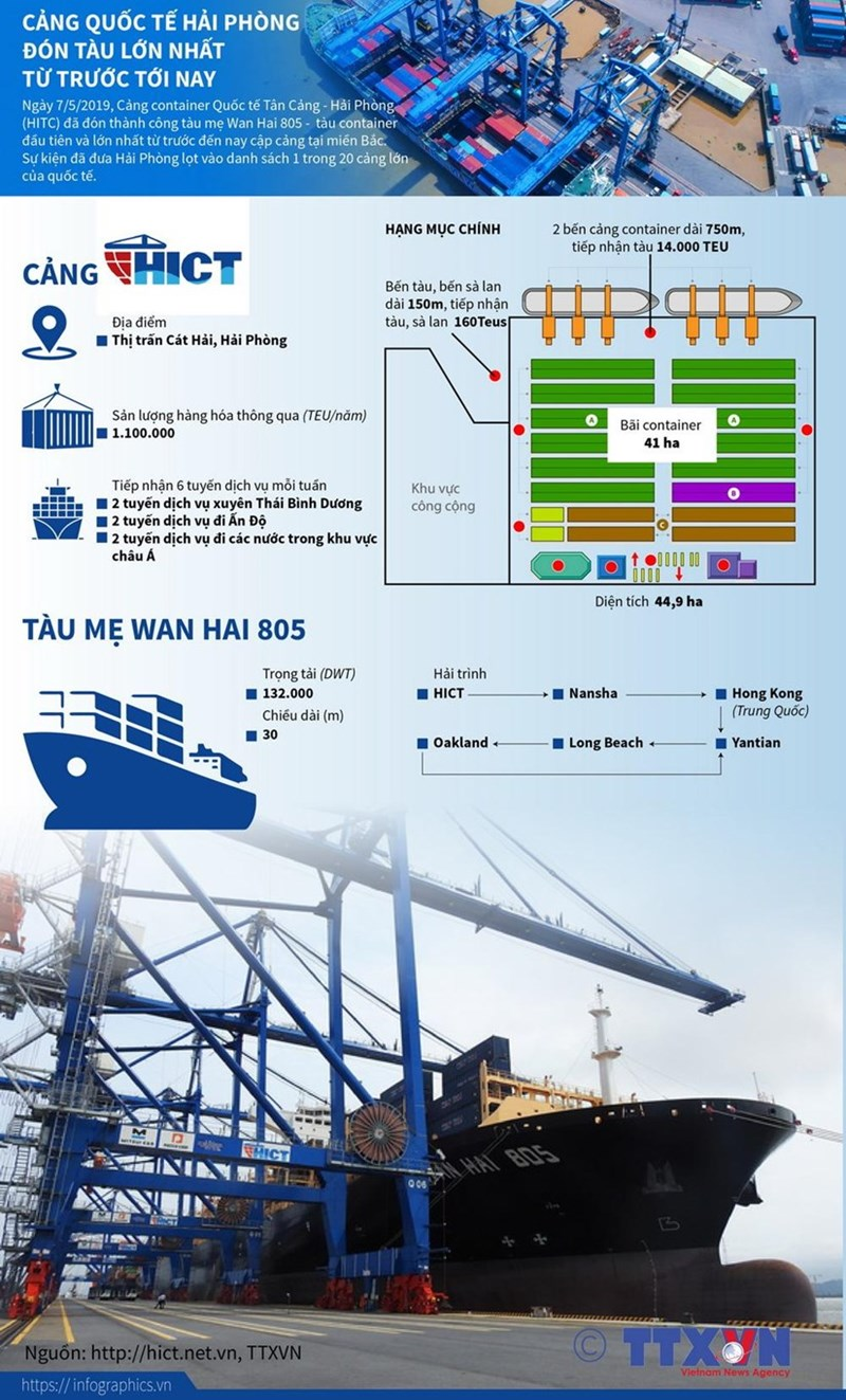 [Infographics] Cảng Hải Phòng đón tàu lớn nhất từ trước tới nay - Ảnh 1