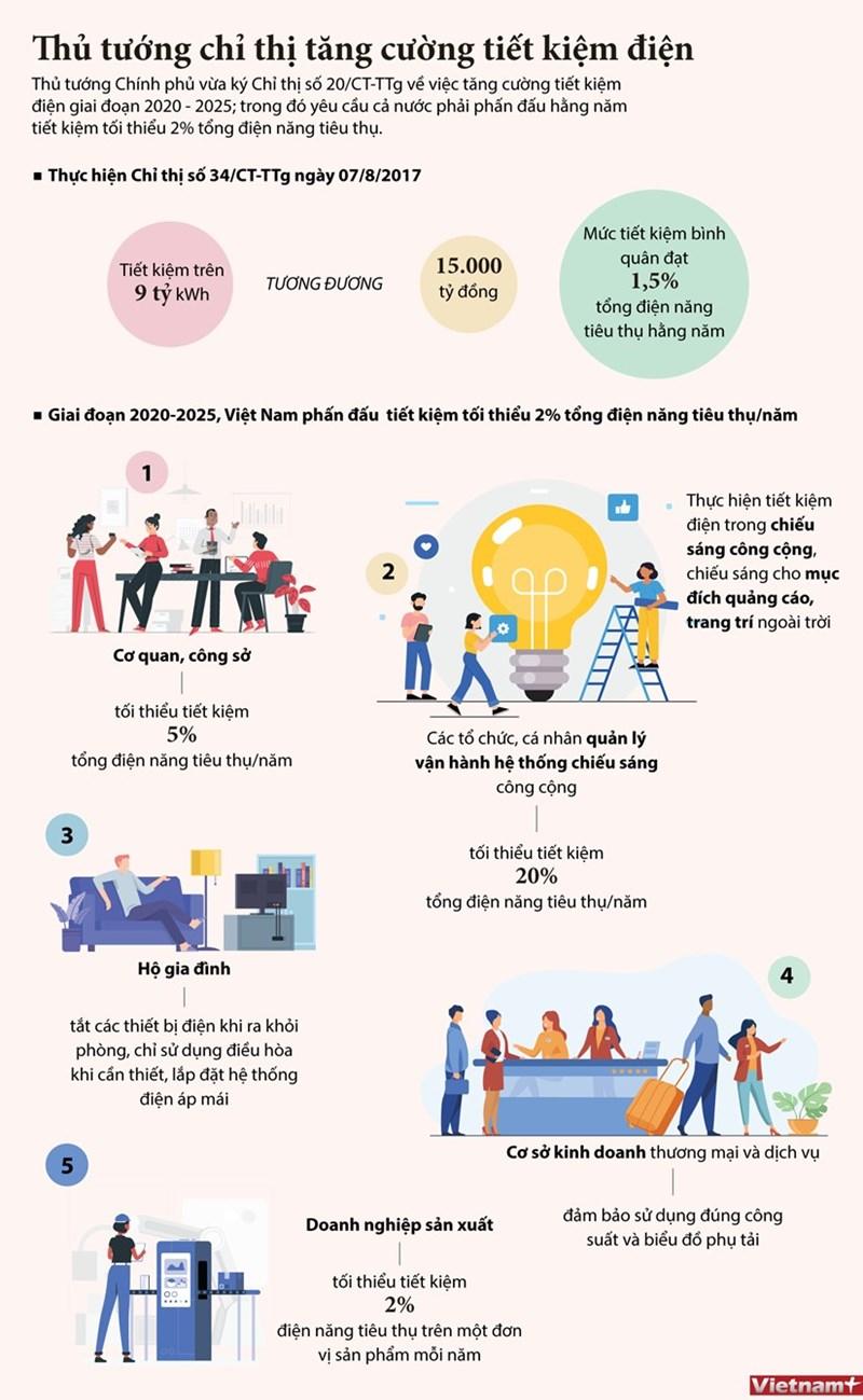 [Infographics] Nội dung Chỉ thị tiết kiệm điện của Thủ tướng Chính phủ - Ảnh 1