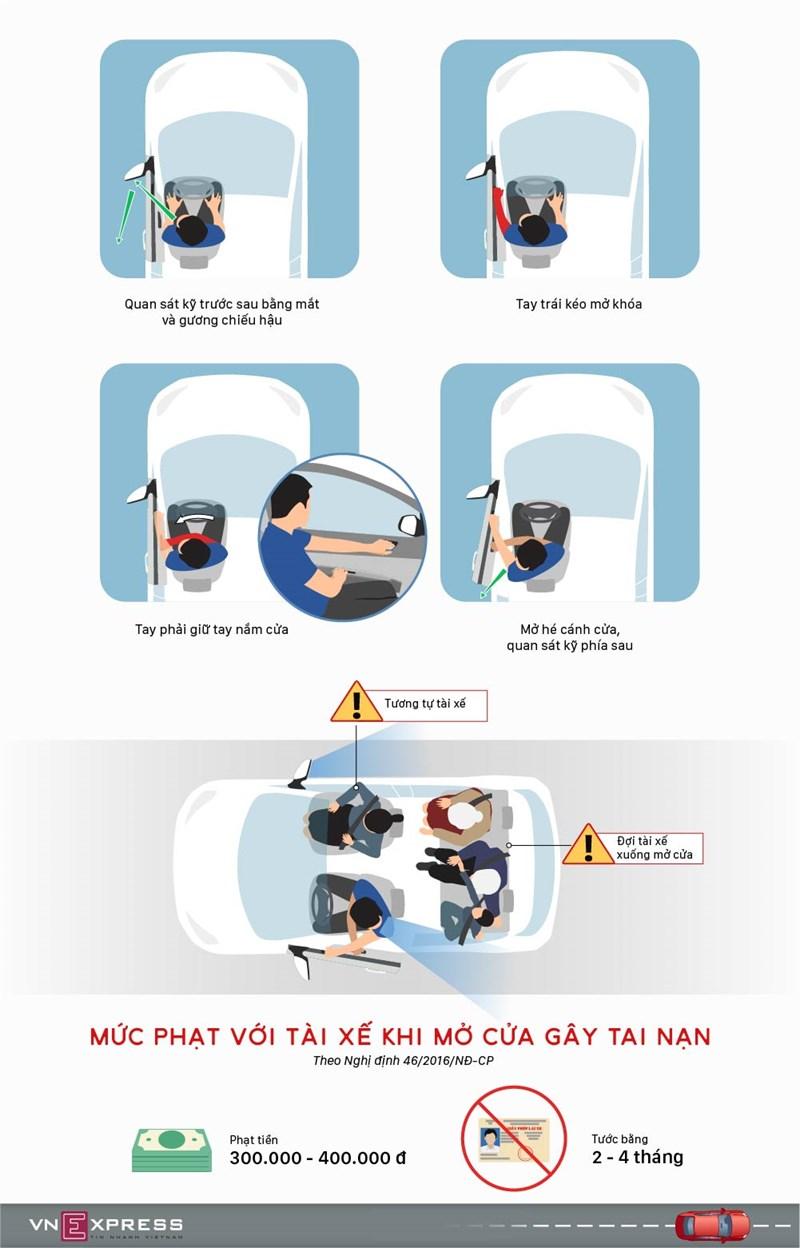 [Infographic] Nguyên tắc mở cửa an toàn cho người đi ôtô - Ảnh 1