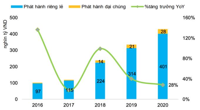 Trái phiếu Doanh nghiệp BĐS  phát hành vẫn chiếm tỷ trọng cao trong năm 2020