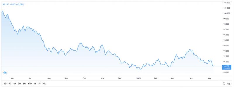 Diễn biến của chỉ số US Dollar Index trong vòng 1 năm trở lại đây (Ảnh: Trading View)