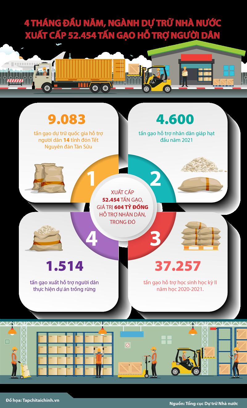 [Infographics] Ngành Dự trữ xuất cấp 52.454 tấn gạo hỗ trợ người dân trong 4 tháng đầu năm  - Ảnh 1