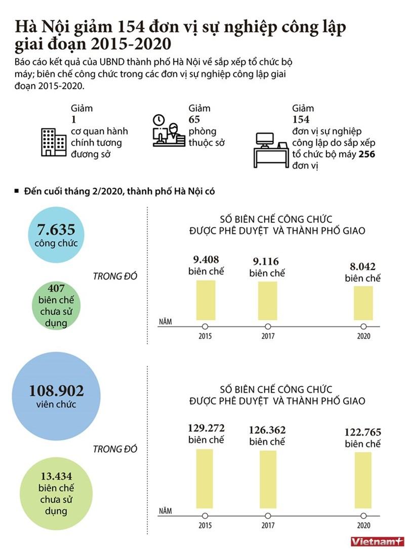 [Infographics] Hà Nội giảm 154 đơn vị sự nghiệp công lập giai đoạn 2015-2020 - Ảnh 1