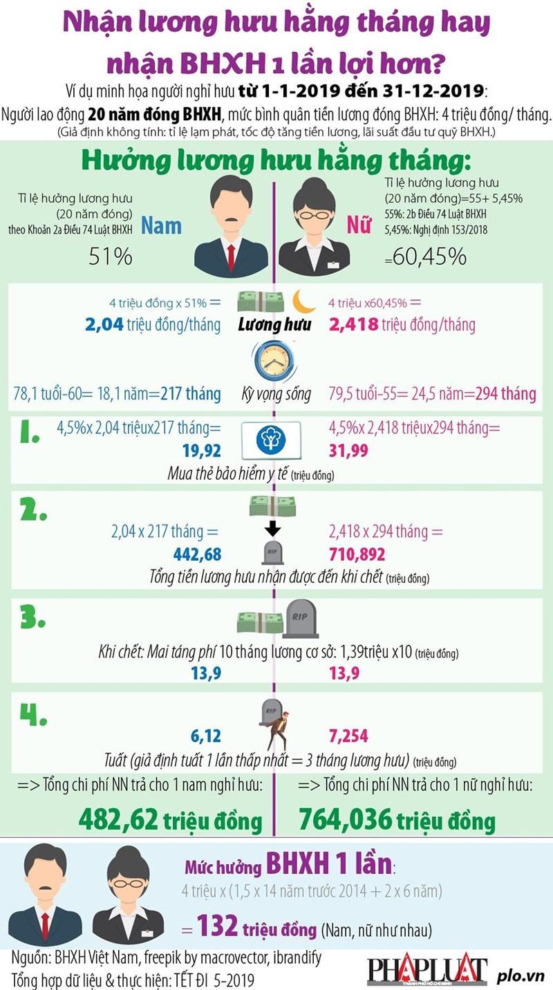 [Infographics] Nhận lương hưu hằng tháng hay nhận BHXH 1 lần lợi hơn? - Ảnh 1