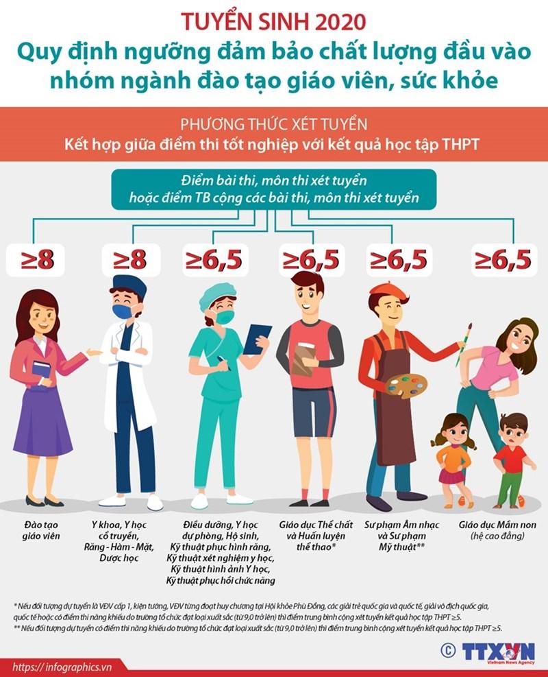[Infographics] Quy định ngưỡng đảm bảo chất lượng đầu vào đào tạo giáo viên, sức khỏe - Ảnh 1