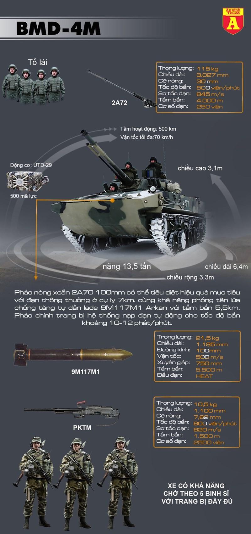 [Infographics] Nga biên chế hàng loạt thiết giáp 'nhảy dù' BMD-4M - Ảnh 1