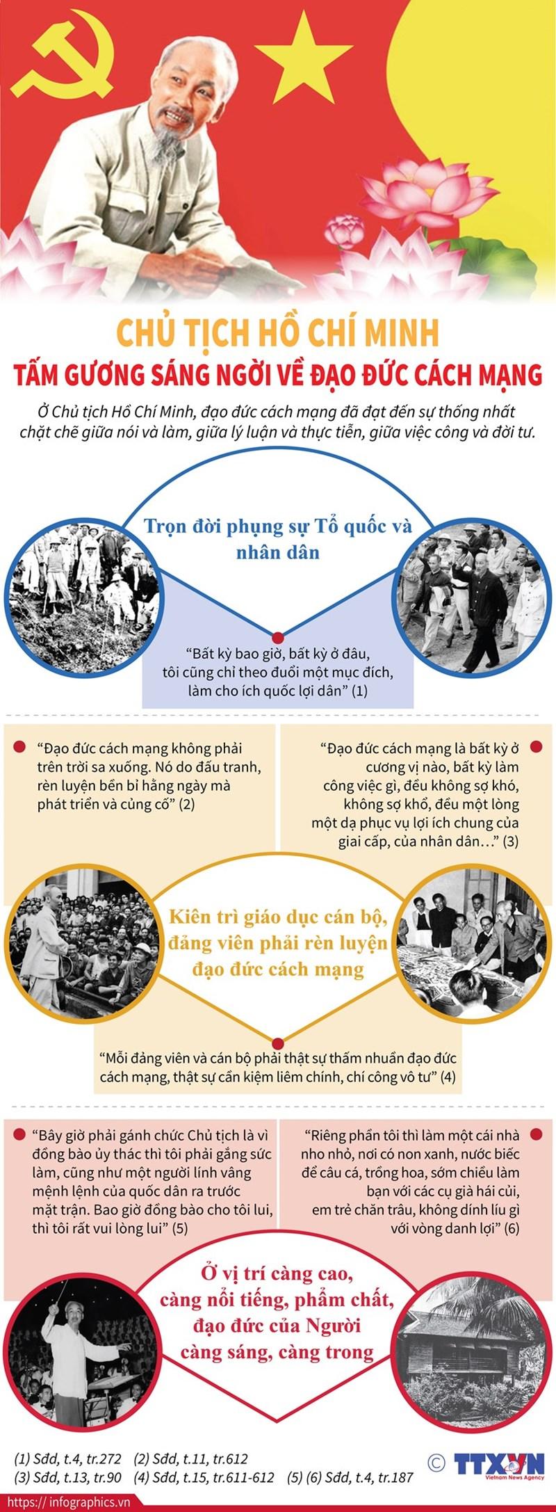 [Infographics] Tư tưởng Hồ Chí Minh về đạo đức cách mạng - Ảnh 1