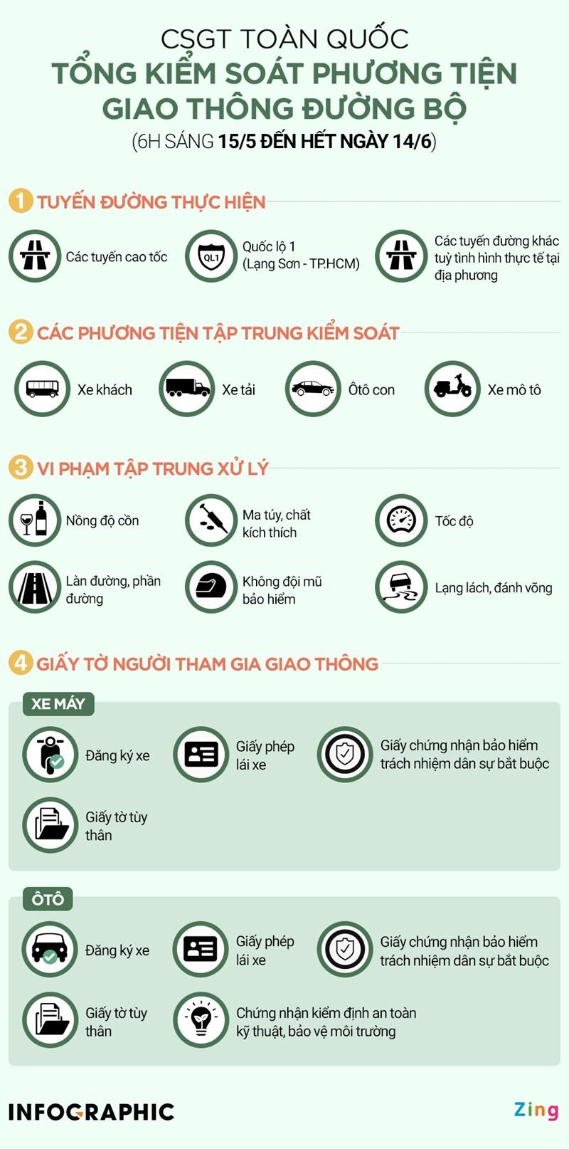 [Infographics] Những loại giấy tờ người tham gia giao thông cần mang theo - Ảnh 1