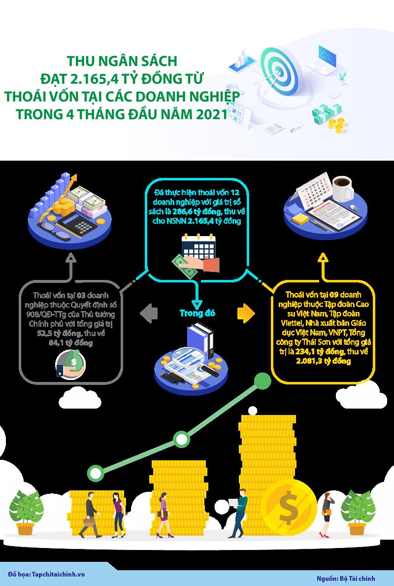 [Infographics] Thu ngân sách đạt 2.165,4 tỷ đồng từ thoái vốn tại các doanh nghiệp trong 4 tháng đầu năm 2021 - Ảnh 1