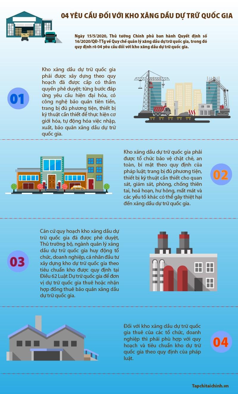 [Infographics] 04 yêu cầu đối với kho xăng dầu dự trữ quốc gia  - Ảnh 1